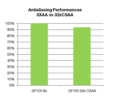 GeForce vs ATI Radeon - アーキテクチャ解説で紐解くDirectX 11