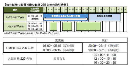Cme リアルタイム sgx 日経 先物 225 SGX日経先物とは何か?