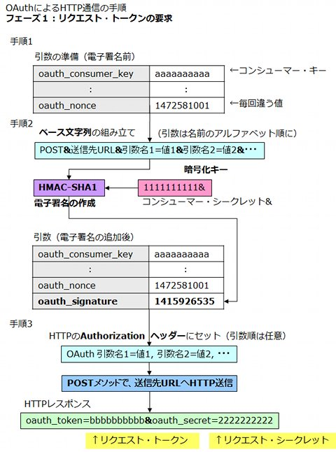 Excel VBAでWebサービス - ExcelでTwitterと連携する (1) OAuth