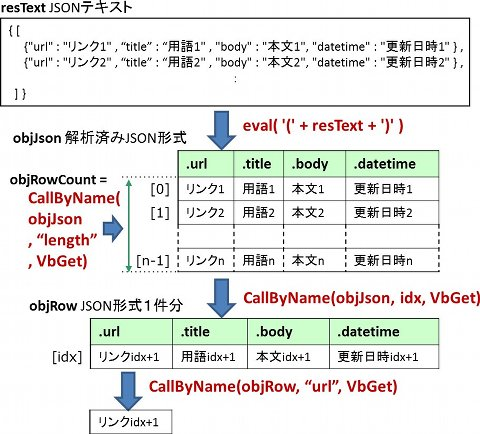 Excel VBAでWebサービス - ExcelでJScriptの機能を利用しよう (4