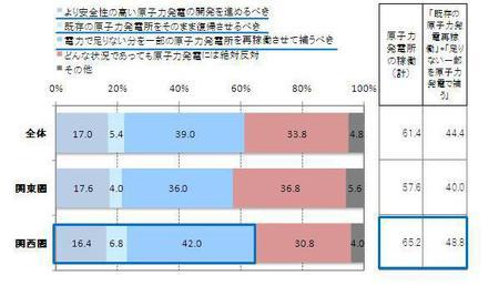 原発再稼働、6割が「何らかの形で賛成」。ネットリサーチ調査で明らかに。