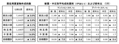 5月の首都圏・賃貸物件成約数、6カ月ぶり減