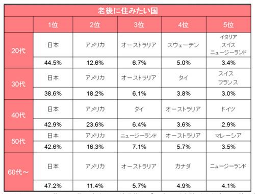 半数以上の日本人が、可能であれば老後は海外で過ごしたいと回答