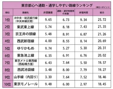 通勤・通学しやすい路線ランキング 3位京王井の頭線、2位東武東上線。1位は?