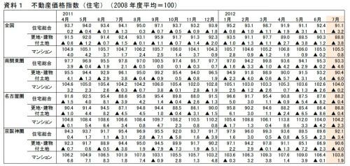 7月度の不動産価格指数、前年同月比で11カ月連続下落、マイナス幅も拡大