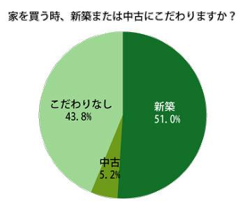 家は「新築にこだわる」派は51%。絶対に必要な設備は「インターネット」
