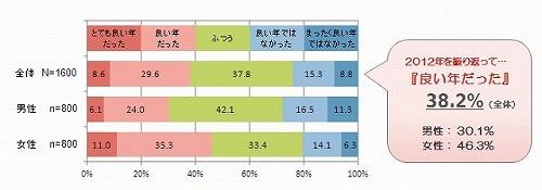 2013年はどんな年にしたい? 漢字で表すと「幸」が1位