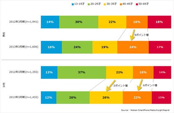 image:1年でスマホからのインターネット利用が倍増 - ニールセン