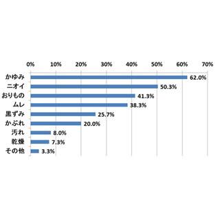 デリケートゾーンのケア商品、41%の女性が「興味はある」。購入した商品は?
