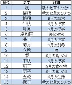 漢字 5年漢字テスト : 名字 かっこいい ランキング 96