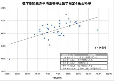 数学B問題の平均正答率と数学 ... : 都道府県 テスト ゲーム : 都道府県