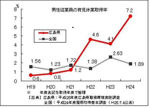 広島県の男性の育児休業取得率 これらの取り組みを通じ、男性の育児参加へ... 知事が育休取得した