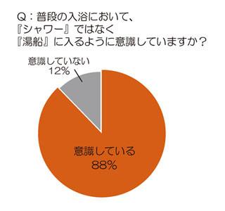 美容のプロの88%がバスタイムに行っていることは? 4割は入浴剤を常に使用