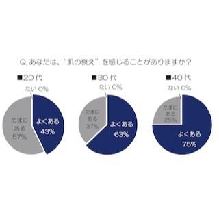 日本人女性が考える「お肌の曲がり角」は平均29.9歳!