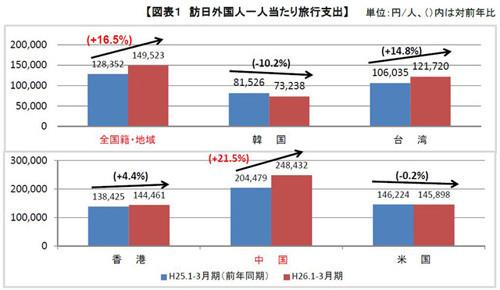 訪日外国人1人当たり旅行支出(出典:観光庁Webサイト) 訪日外国人数は前年同期比27.5%増の