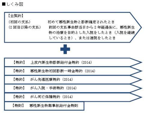 富士 生命 の ガン 保険