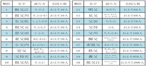 人数 苗字 もしかして、あなたの先祖は「源氏」かも。意外と多い源氏の子孫。