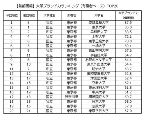 【社会】 首都圏の大学ブランド力ランキング、慶応義塾大学が5年ぶり1位に [マイナビニュース]