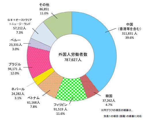 国籍別外国人労働者の割合(出典:厚生労働省Webサイト) 同省は外国人...  国籍別では中国が
