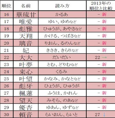 漢字 3年漢字 : 2014年ベスト・オブ・キラキラ ...