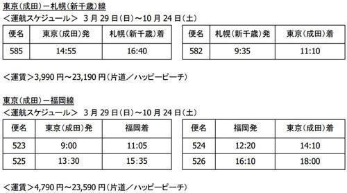 成田空港に4社目となる国内LCC・ピーチが新規路線発表