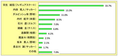 フィギュア・羽生結弦が、「日本の美肌男子アスリート」1位に輝く