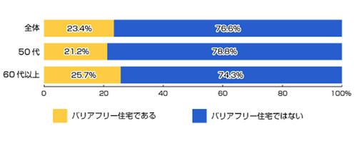 住まいに関する調査、62%が「今後バリアフリー対策が必要」と回答