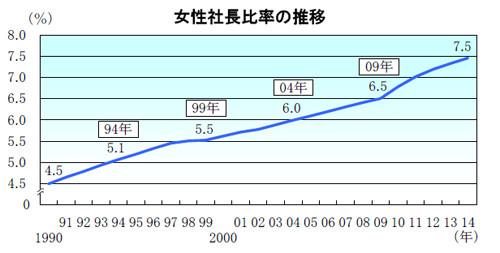 女性社長比率、24年連続で増加