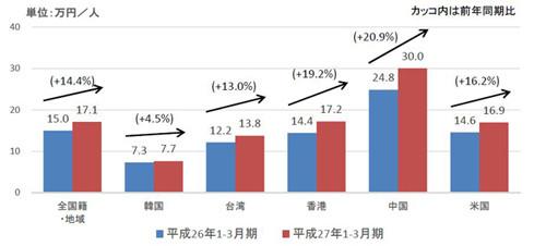 訪日外国人1人当たり旅行支出の対前年同期比較(出典:観光庁Webサイト) 国・地域別の旅行消費額
