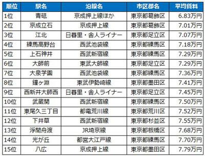 格安/激安賃貸なら-東京6万以下の部屋まる。-安い …