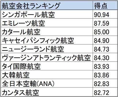 米国旅行雑誌の航空会社ランキング! 1位は唯一の90点台で9モンクレール 店舗 イタリア位にANAが選出