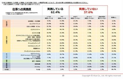 入社2~3年の社員の4モンクレール アウトレット 大阪割が、新人時代の研修内容を実践していないことが判明