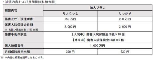 損保ジャパン日本興亜、自転車 ...