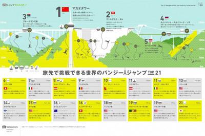 トリップアドバイザーはこのほど、トリップグラフィックスにて「旅先で挑戦できる世界のバンジージャンプ TOP21」を発表した。