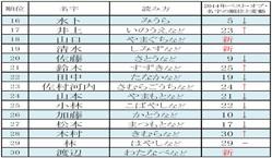 ランキング 2019 苗字