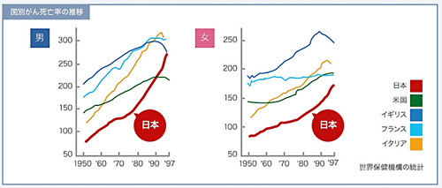 「国別がん死亡率の推移」