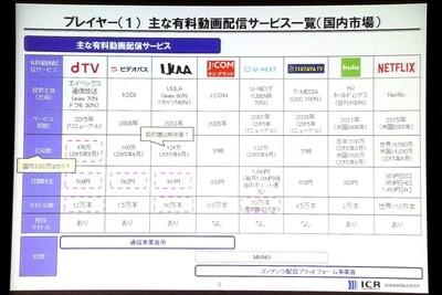 dTV、Hulu、Netflix…… スマホの動画サービス、今後はどうなる? - 情報通信総合研究所が解説