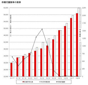 横浜市の待機児童は7人でも、3,000人以上の保留児童がいる理由