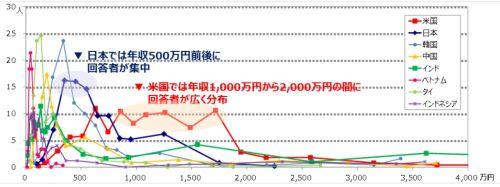 【IT】世界のIT人材年収、日本は500万円前後 米国は1,000〜2,000万円 [無断転載禁止]©2ch.netYouTube動画>1本 ->画像>2枚