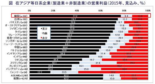 韓国進出日系企業、8割弱が黒字見込み - 調査20カ国で最多   マイナビ ...
