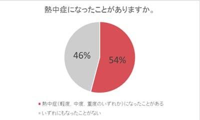 高温現象!福岡市、熊本市など「危険」レベル 地球の温暖化が ...