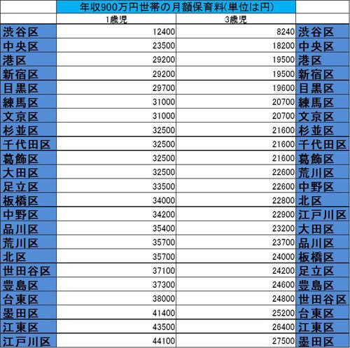 年収900万円世帯の保育料が最も安いのは? - 東京23区の自治体別 ...