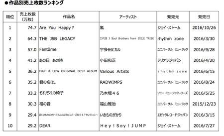 ランキング 売上 歴代 cd