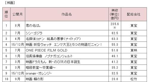 映画 興行 収入 歴代ランキング - CINEMAランキング通信
