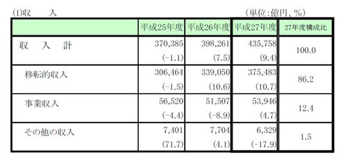 民間非営利団体の収入、2015年度...