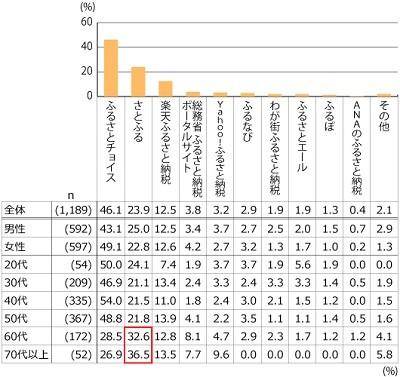 ふるさと納税で寄付した都道府県ランキング、1位は? | マイナビニュース