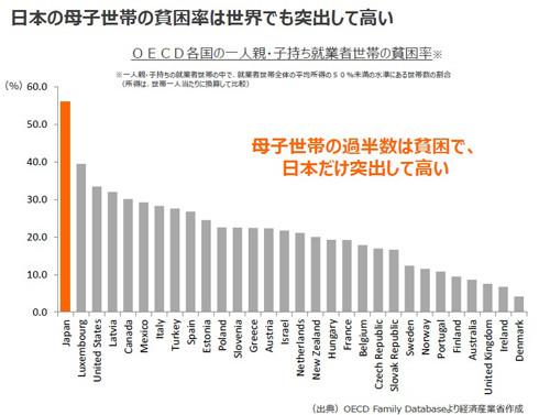 【若者必見】日本の貧困は自己責任 ...