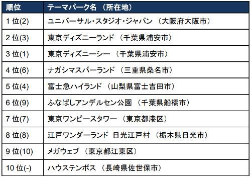 世界の旅行者が選んだテーマパークランキング--USJがディズニー ...