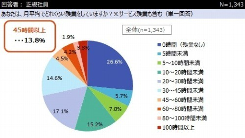 【社会】月の残業時間、「45時間以上」の割合は13.8% [無断転載禁止]©2ch.netYouTube動画>26本 ->画像>6枚