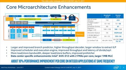 新Xeonで何が変わったか - 内部構造を解説 (1) 既存のSkylake